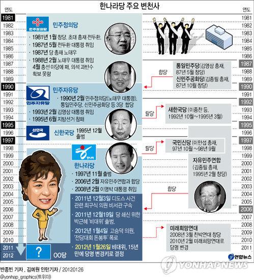 http://img.yonhapnews.co.kr/etc/graphic/YH/2012/01/26/GYH2012012600070004400_P2.jpg