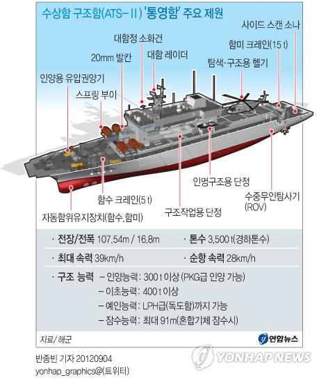 <그래픽> 수상함 구조함(ATS-Ⅱ) '통영함' 주요 제원