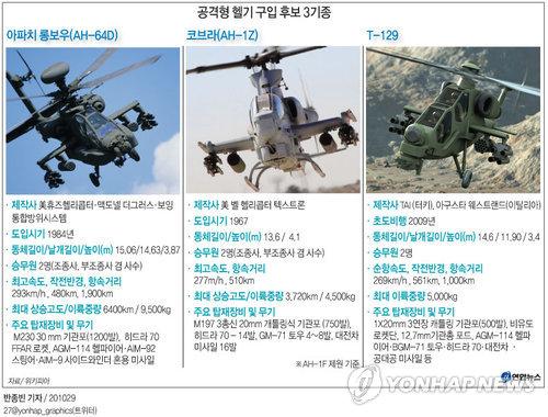 <그래픽> 공격형 헬기 구입 후보 3기종