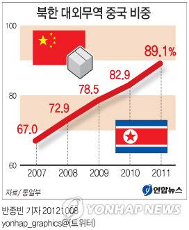 <그래픽> 북한 대외무역 중국 비중