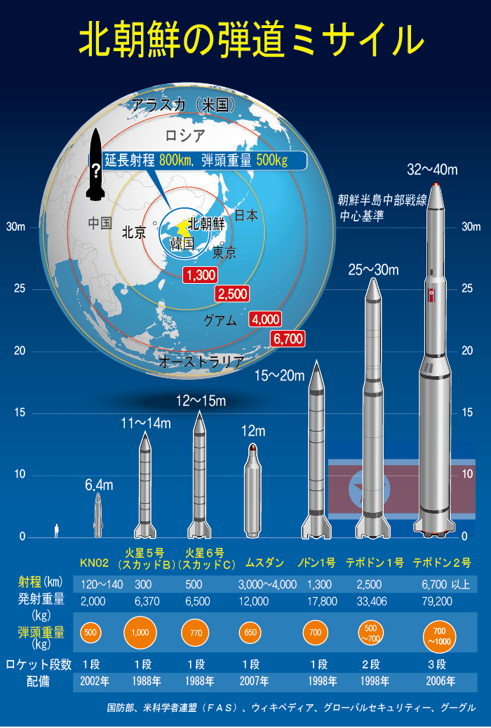 北朝鮮の弾道ミサイル