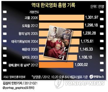 <그래픽> 역대 한국영화 흥행기록