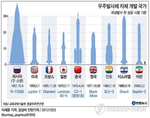 <그래픽> 우주발사체 자체 개발 국가
