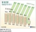 <그래픽> 쌀 생산량ㆍ재배면적 추이