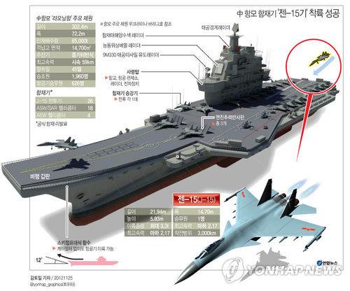 <그래픽> 中 항모 함재기 '젠-15기' 착륙 성공
