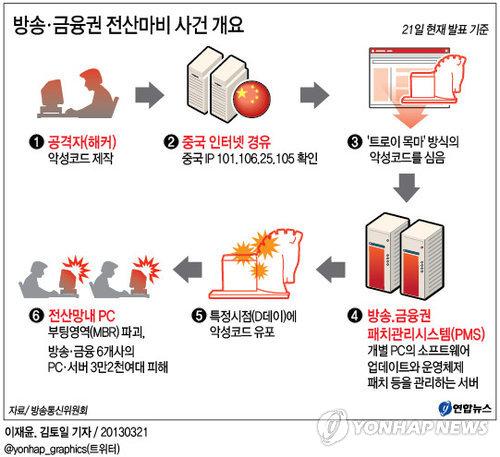 <그래픽> 방송ㆍ금융권 전산마비 사건 개요