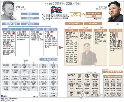<그래픽> 북 노동당 김정일 체제와 김정은 체제 비교