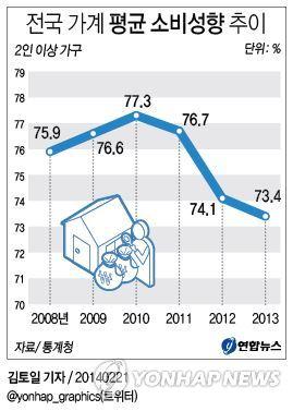 <그래픽> 전국 가계 평균 소비성향 추이