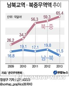 <그래픽> 남북교역·북중무역액 추이