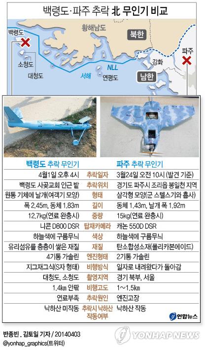 <그래픽> 백령도·파주 추락 北 무인기 비교