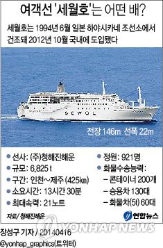 <그래픽> 여객선 '세월호'는 어떤 배?(종합)