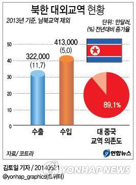 <그래픽> 북한 대외교역 현황