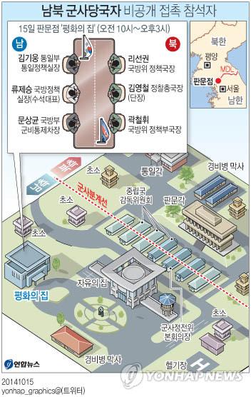 <그래픽> 남북 군사당국자 비공개 접촉 참석자