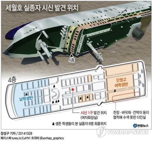 Graphics of body found in Sewol ferry