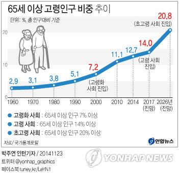 생산가능인구 비중 내년 정점후 하락…잠재성장률에 ...
