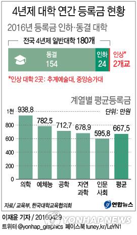 「대학등록금 평균」の画像検索結果