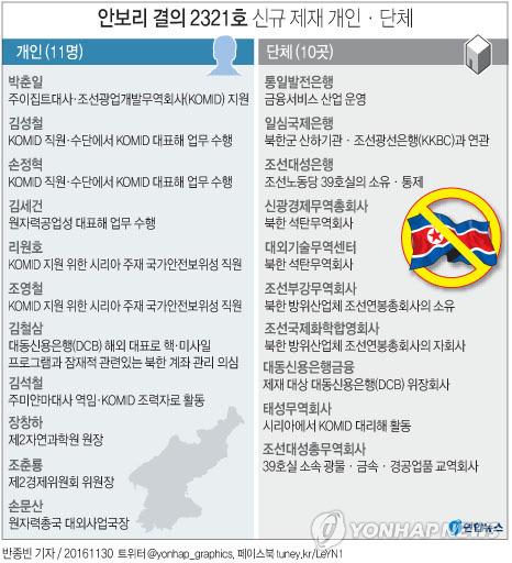 <그래픽> 안보리 결의 2321호 신규 제재 개인·단체