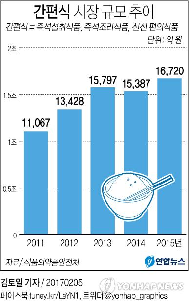 [그래픽] 간편식 시장 규모 추이
