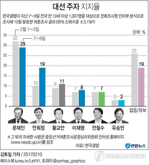 [그래픽] 대선 주자 지지율 문재인 29%ㆍ안희정 19%