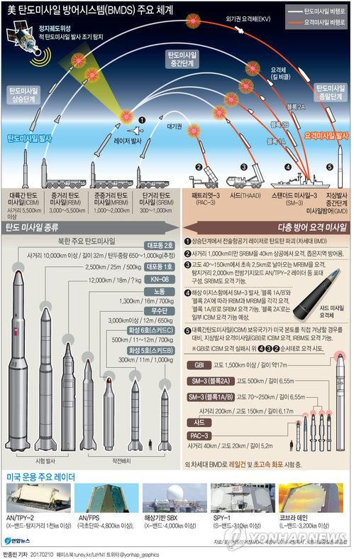 [그래픽]  美 탄도미사일 방어시스템(BMDS) 주요 체계