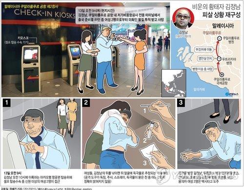 [그래픽] 비운의 황태자 김정남 어떻게 피살됐나