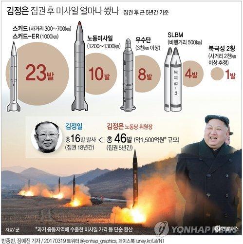[그래픽] 김정은 집권 후 미사일 얼마나 쐈나