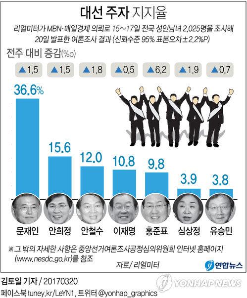 [그래픽] 대선 주자 지지율