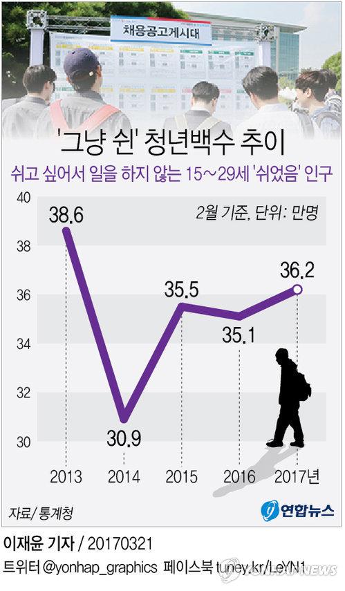[그래픽] 그냥 쉰 청년백수 36만명, 4년만에 최대