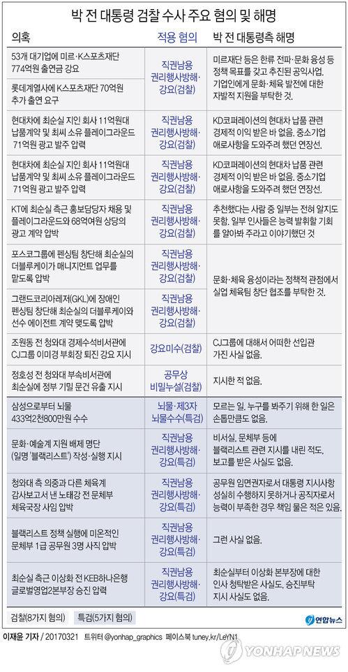 [그래픽] '박근혜·최순실 게이트' 검찰 수사와 朴전대통령 해명