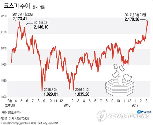 [그래픽] 코스피 5년8개월만에 최고치