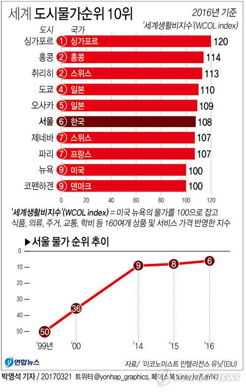 [그래픽] 서울의 살인적인 물가 상승…7년만에 세계 50위서 '6위'로