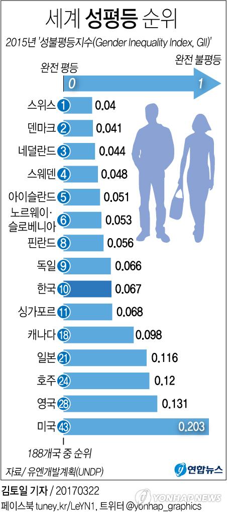 [그래픽] 세계 성평등 순위 188개국 중 한국 10위