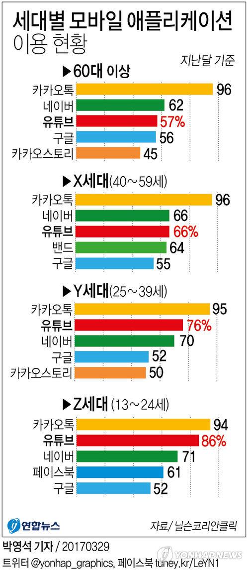 [그래픽] 13∼24세 'Z세대' 86%가 유튜브 이용