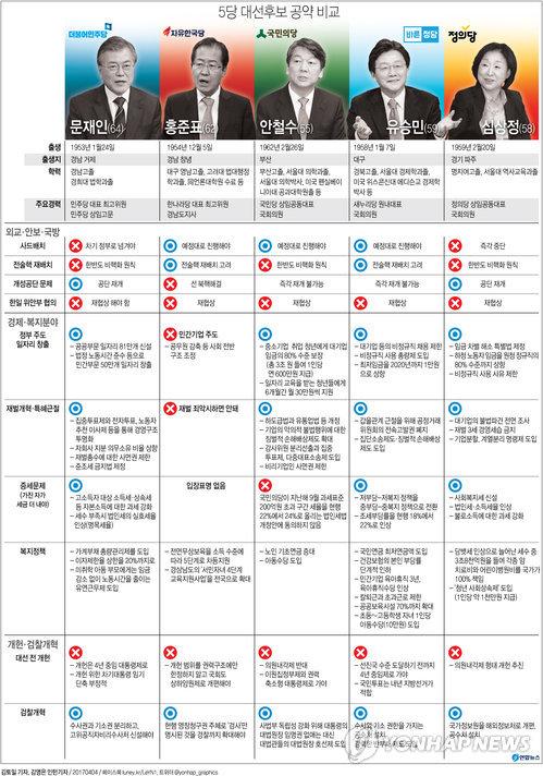 [그래픽] 5당 대선후보 공약 비교