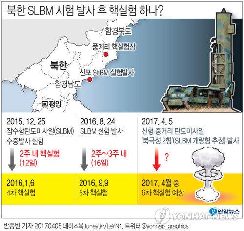[그래픽] 북한 SLBM 시험 발사 후 핵실험 하나?