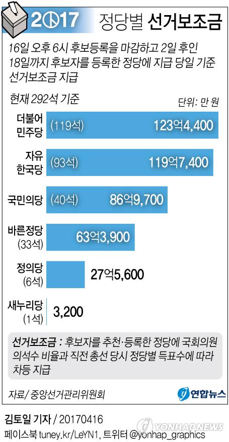 [그래픽] 대선 선거보조금 모레 지급…6개 정당에 421억원