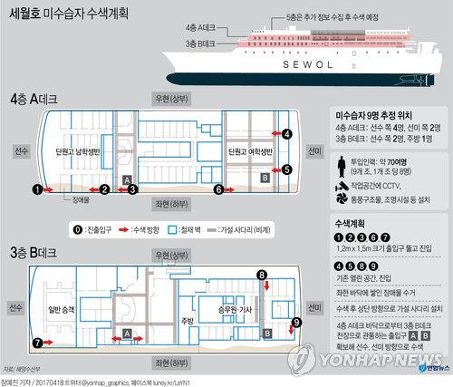 [그래픽] 세월호 미수습자 선내수색 돌입…3∼4층 9곳부터 시작(종합)