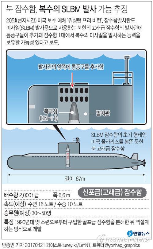 [그래픽] 북 잠수함, 복수의 SLBM 발사 가능 추정