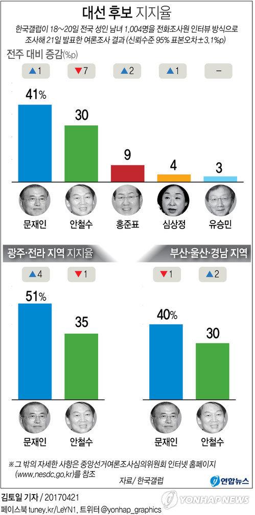 [그래픽] 문재인 41%, 안철수 30%, 홍준표 9%<갤럽>
