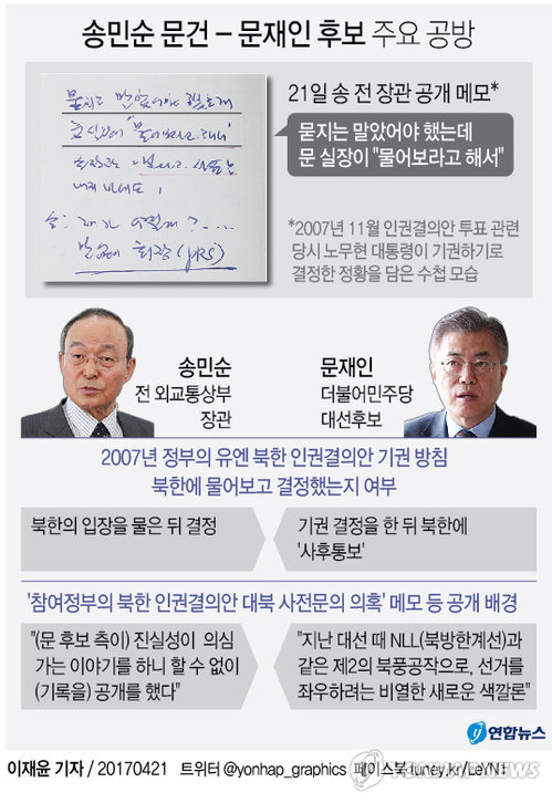 [그래픽] 송민순 문건 - 문재인 후보 주요 공방