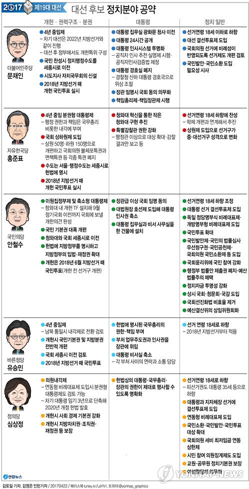 [그래픽] 대선 후보 주요 정치분야 공약