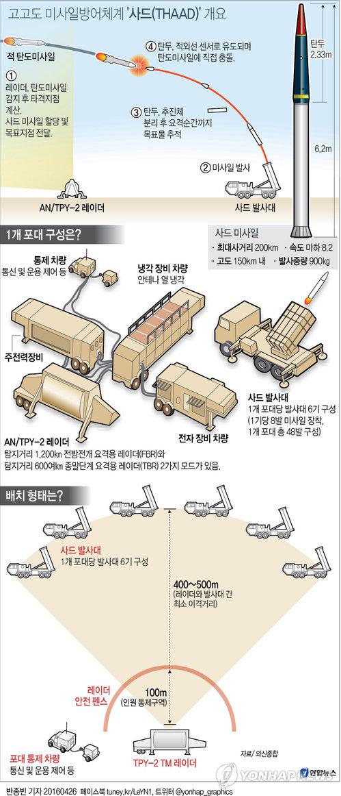 [그래픽] 고고도미사일방어체계 '사드(THAAD)' 어떻게 구성하나