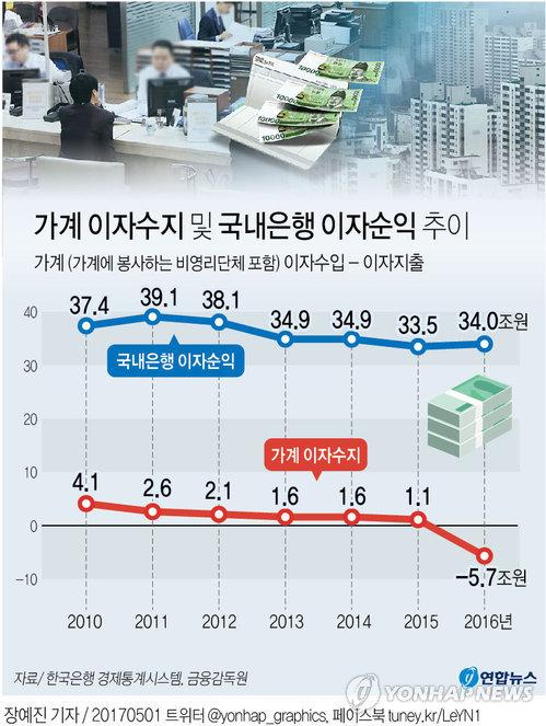 [그래픽] 가계 이자수입 '쪽박' 은행은 '대박'
