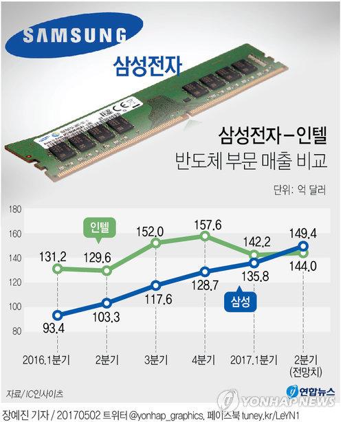 삼성, 인텔 제치나…2분기 첫 반도체 매출 1위 전망