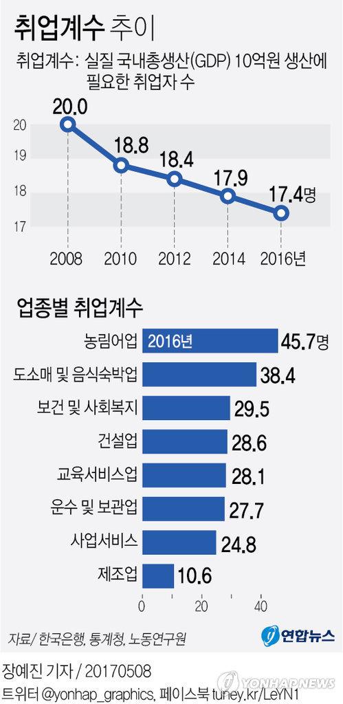 [그래픽] '로봇 도입 세계 1위' 한국 작년 취업계수 17.4명…사상 최저