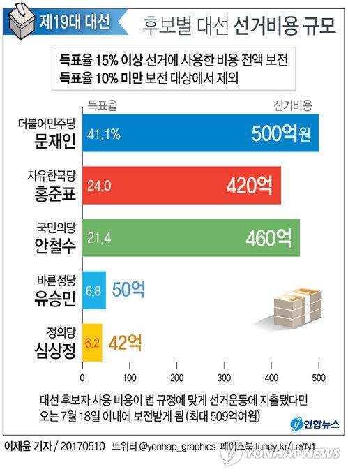 [그래픽] 대선후보 선거비용 얼마나 보전받나