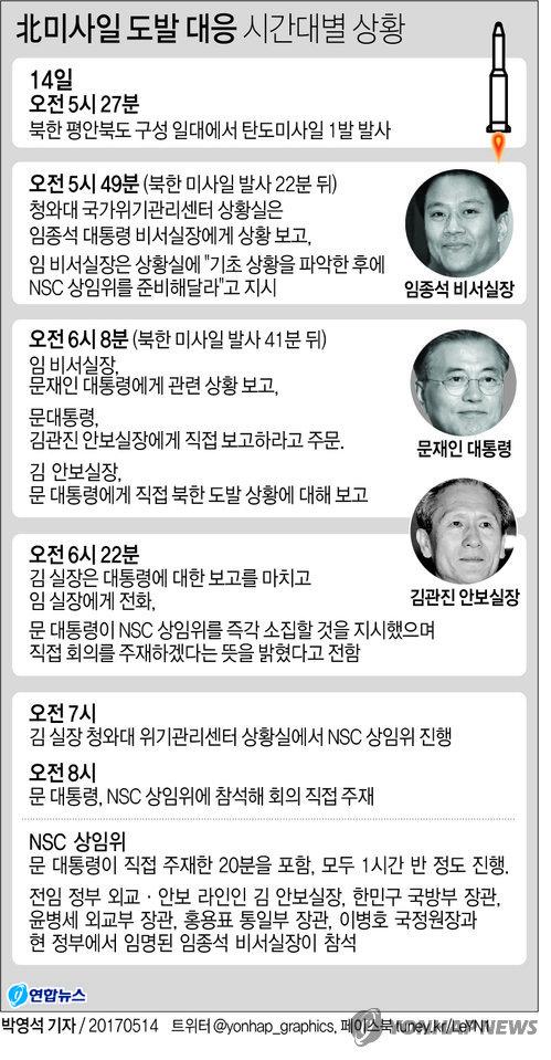 [그래픽] 文대통령, 北미사일 도발 41분 만에 보고받고 신속 대응