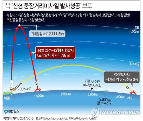 """[그래픽] 북 """"신형 중장거리미사일 발사성공"""" 보도"""