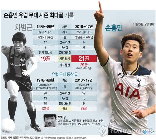 [그래픽] 손흥민 유럽무대 시즌 최다골 기록