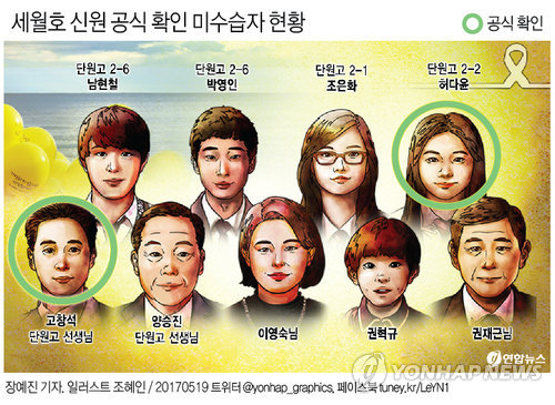 [그래픽] 세월호 신원 공식 확인 미수습자 현황